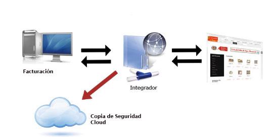 Modulo integrador tienda online